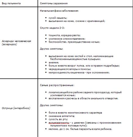 Таблица признаков детского гельминтоза