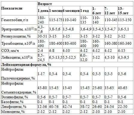 Среднестатистические данные нормального состояния анализов