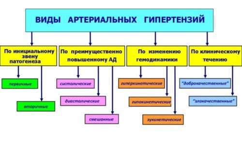 Первичной называется обычная гипертония, которую выявляют у четверти населения