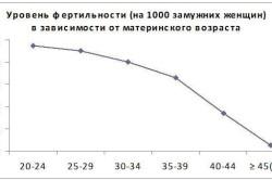 Уровень фертильность в зависимости от возраста женщины