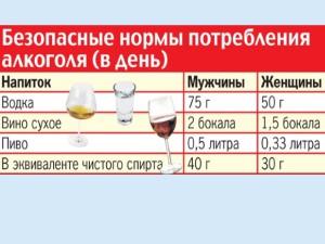 Безопасные нормы алкоголя