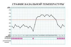 Пример графика базальной температуры