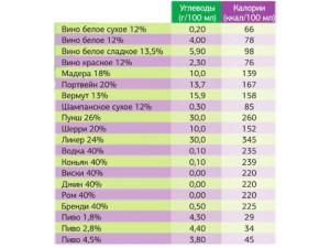 Углеводы и калории в различном алкоголе