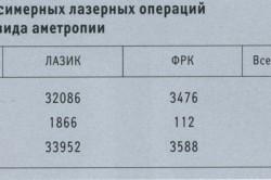 Распределение эксимерных лазерных операций в зависимости от вида аметропии